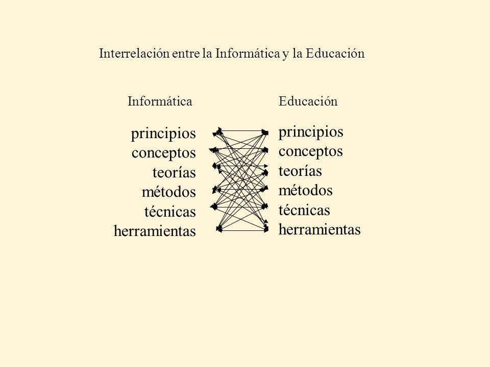 principios conceptos teorías métodos técnicas herramientas principios conceptos teorías métodos técnicas herramientas InformáticaEducación Interrelaci