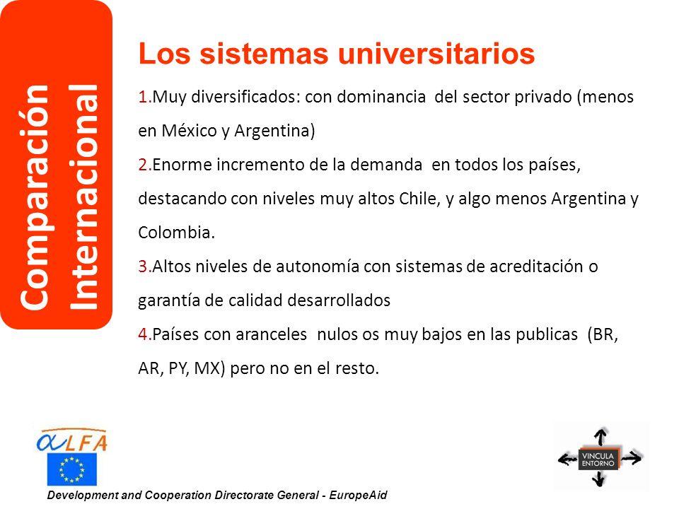 Development and Cooperation Directorate General - EuropeAid Los sistemas de I+D 1.Gran interés en la promoción de la I+D 2.Gran diversidad de recursos dedicados, desde el 1.62% del PIB en Brasil hasta el 0.06 % en Paraguay 3.Participación privada (tanto en financiación como en ejecución) en torno al 45% en Brasil, Chile, Colombia y México y mas escasa en el resto.