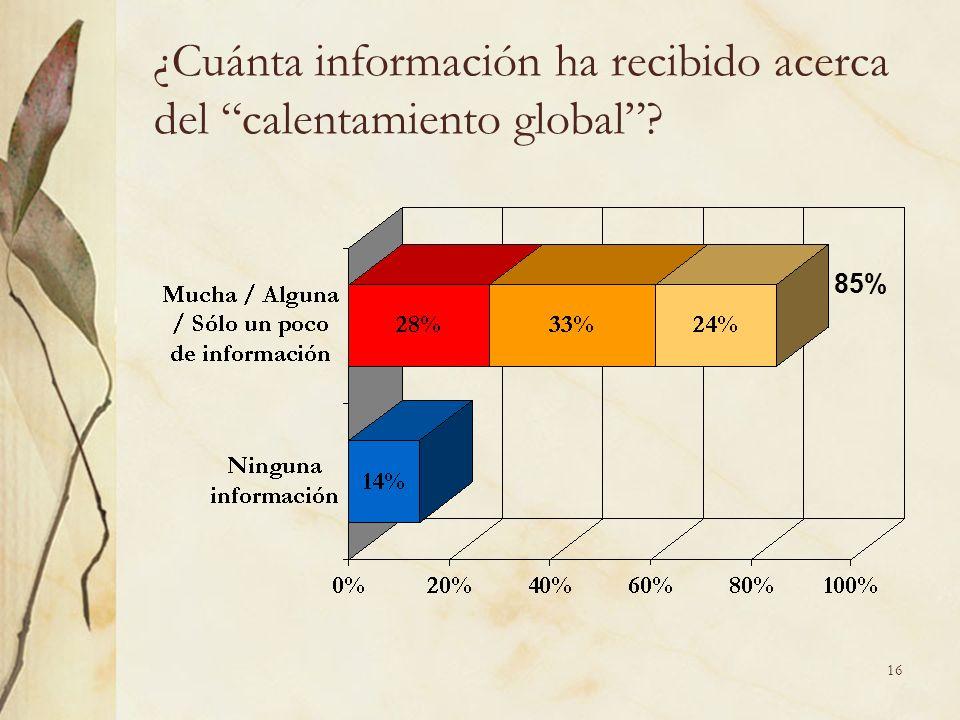 16 ¿Cuánta información ha recibido acerca del calentamiento global 85%