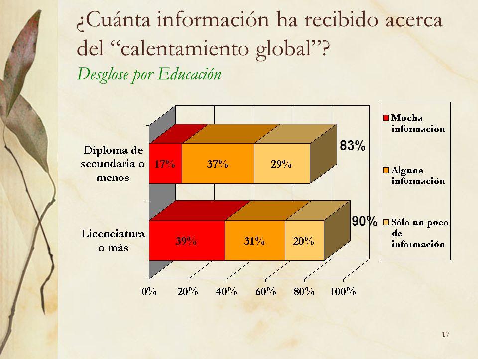 17 ¿Cuánta información ha recibido acerca del calentamiento global Desglose por Educación 83% 90%