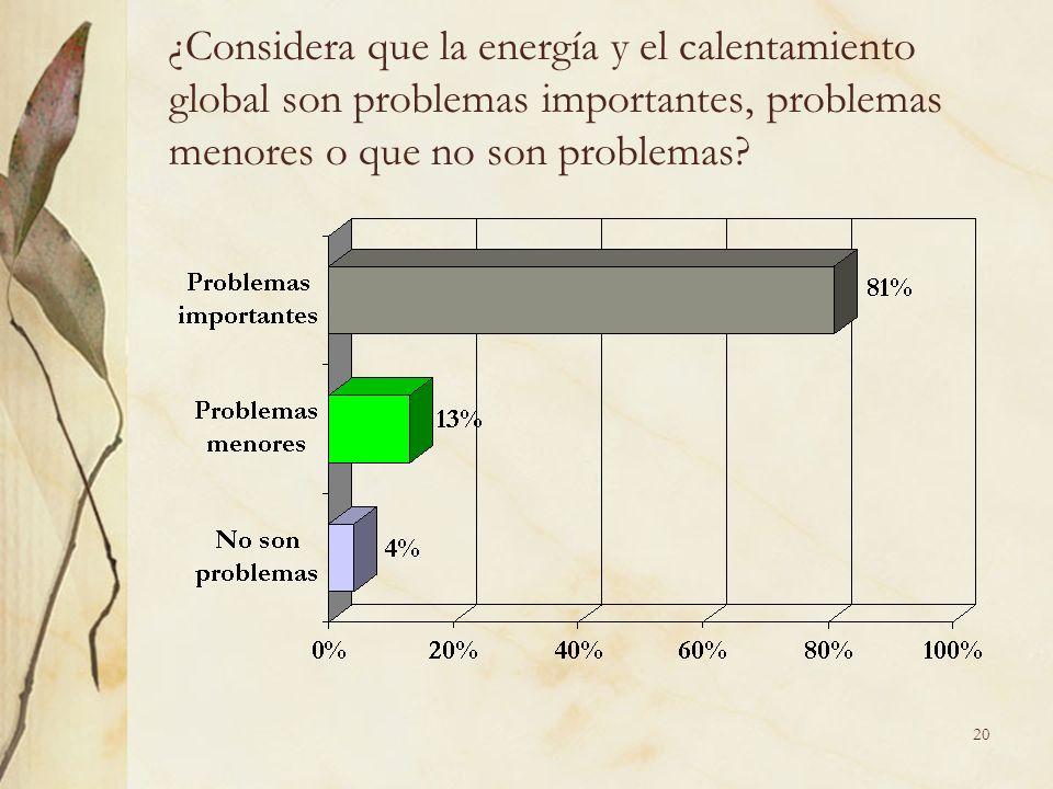 20 ¿Considera que la energía y el calentamiento global son problemas importantes, problemas menores o que no son problemas