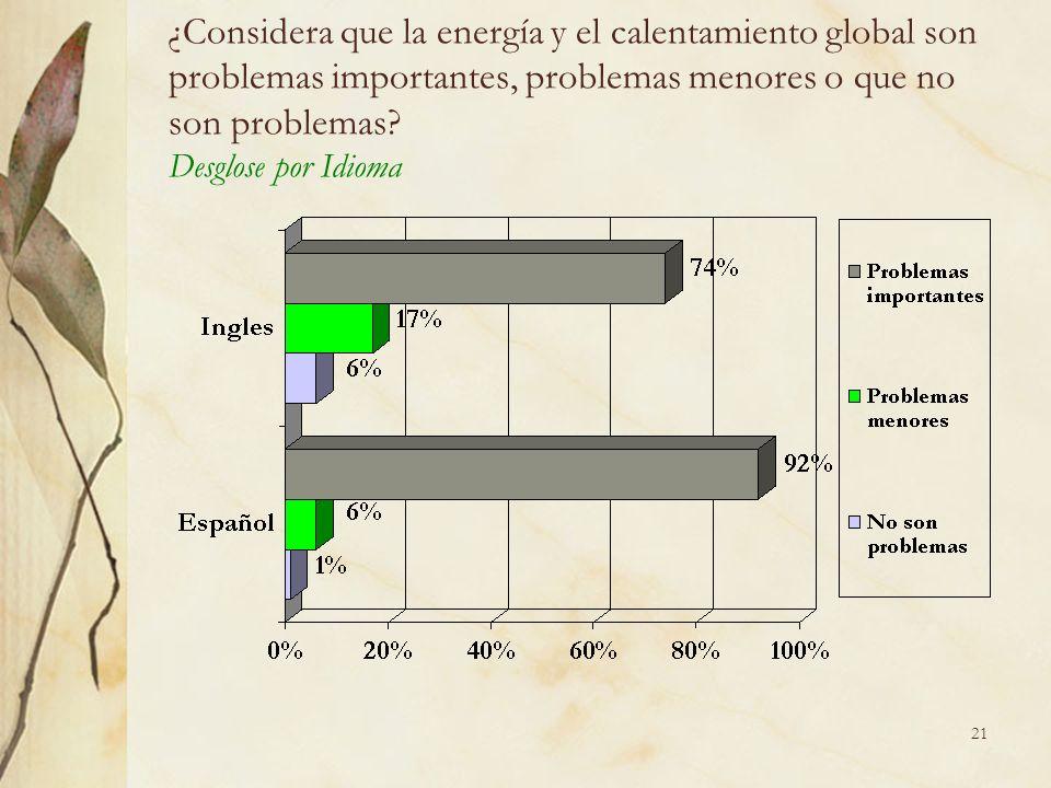 21 ¿Considera que la energía y el calentamiento global son problemas importantes, problemas menores o que no son problemas.