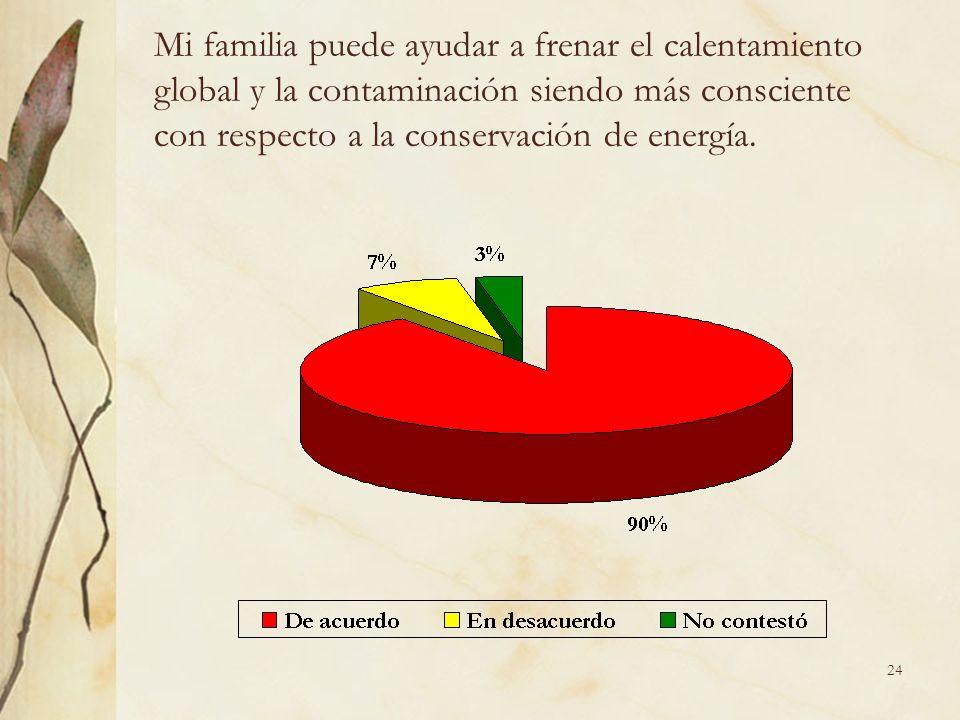 24 Mi familia puede ayudar a frenar el calentamiento global y la contaminación siendo más consciente con respecto a la conservación de energía.