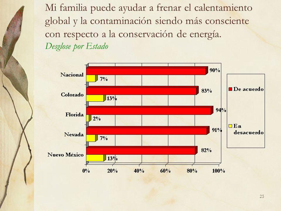 25 Mi familia puede ayudar a frenar el calentamiento global y la contaminación siendo más consciente con respecto a la conservación de energía.
