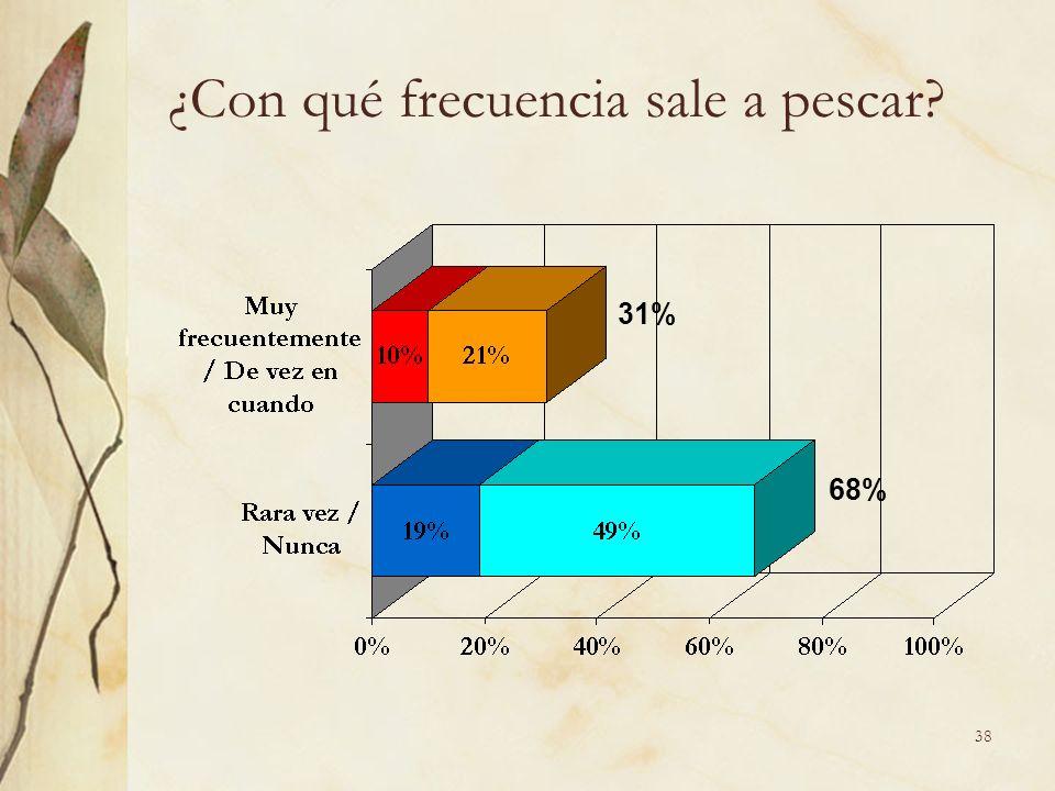 38 ¿Con qué frecuencia sale a pescar 31% 68%