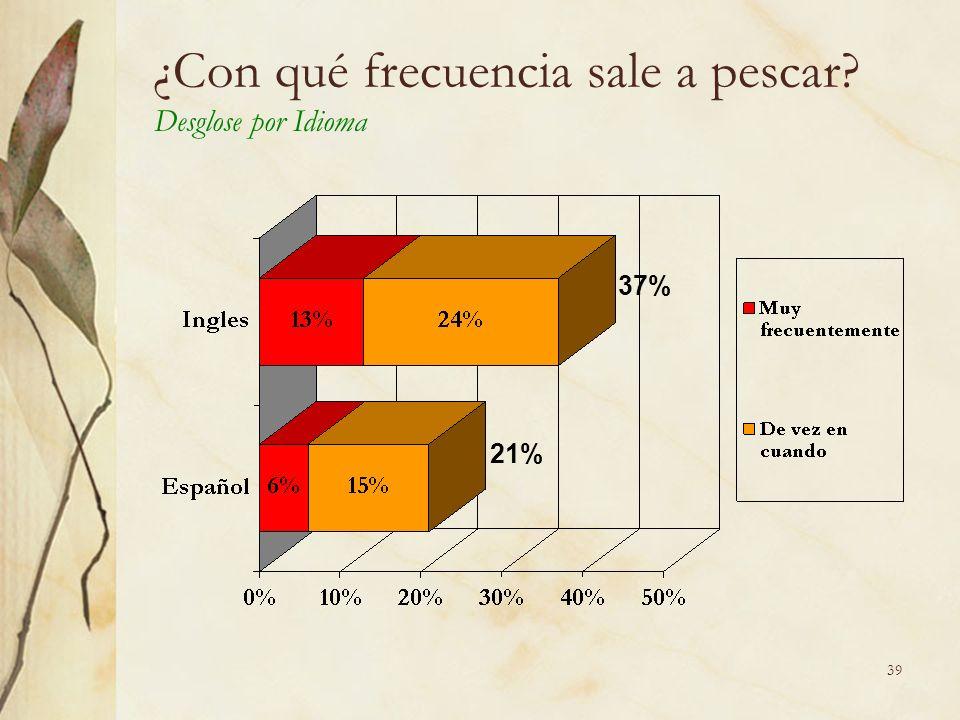 39 ¿Con qué frecuencia sale a pescar Desglose por Idioma 37% 21%