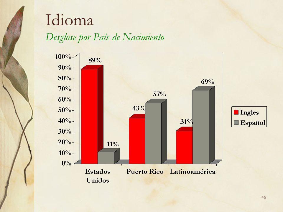 46 Idioma Desglose por País de Nacimiento