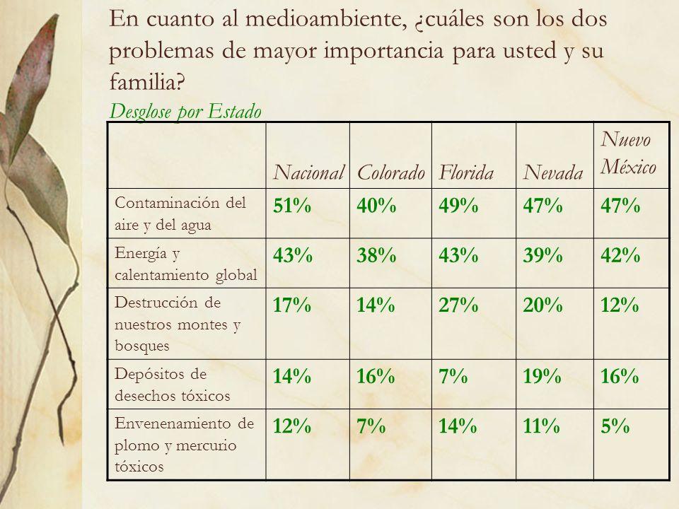 5 En cuanto al medioambiente, ¿cuáles son los dos problemas de mayor importancia para usted y su familia.