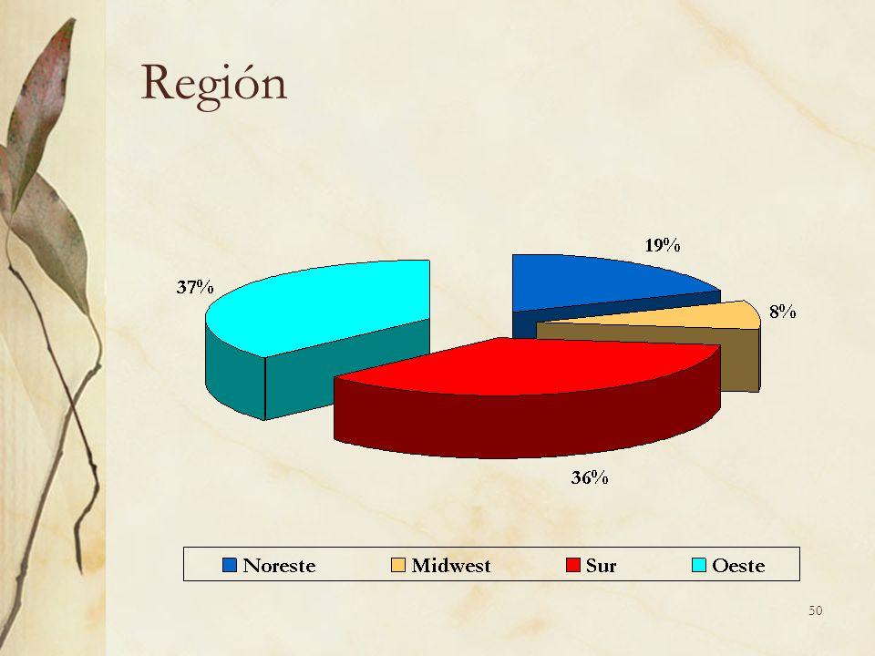50 Región
