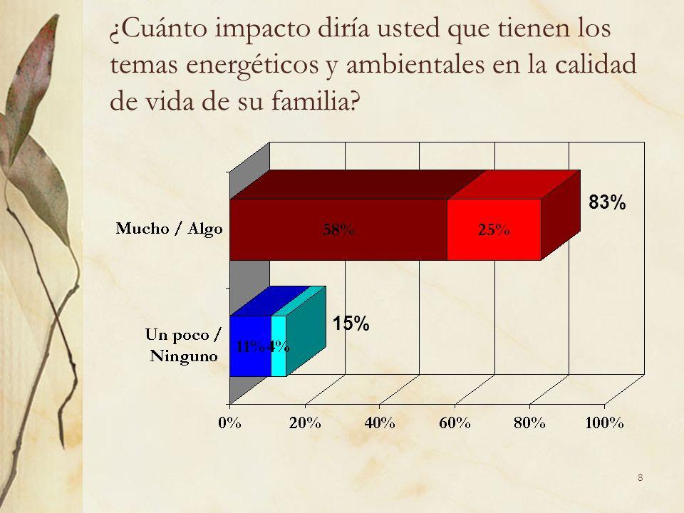 9 ¿Cuánto impacto diría usted que tienen los temas energéticos y ambientales en la salud general de su familia.