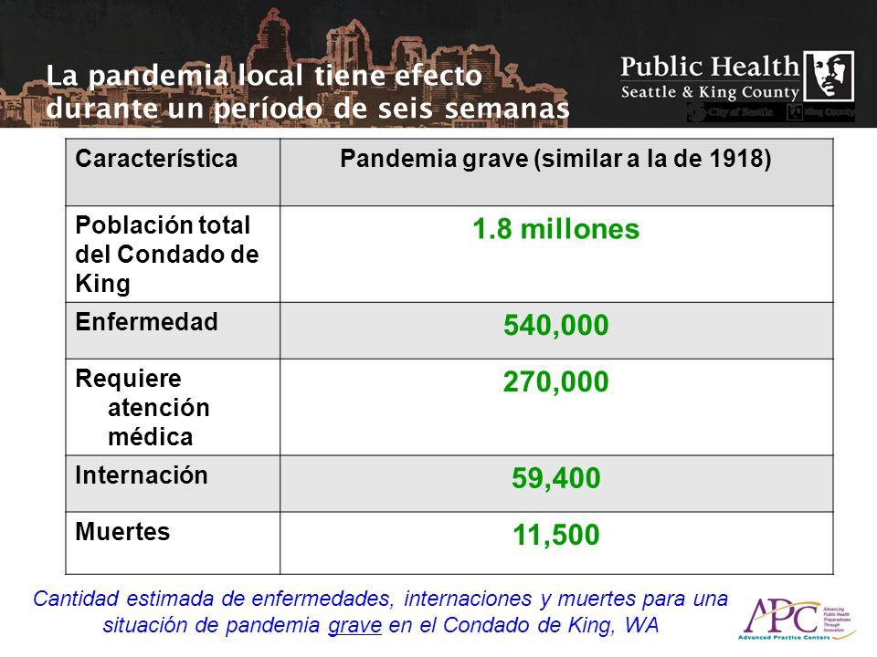 La pandemia local tiene efecto durante un período de seis semanas CaracterísticaPandemia grave (similar a la de 1918) Población total del Condado de K