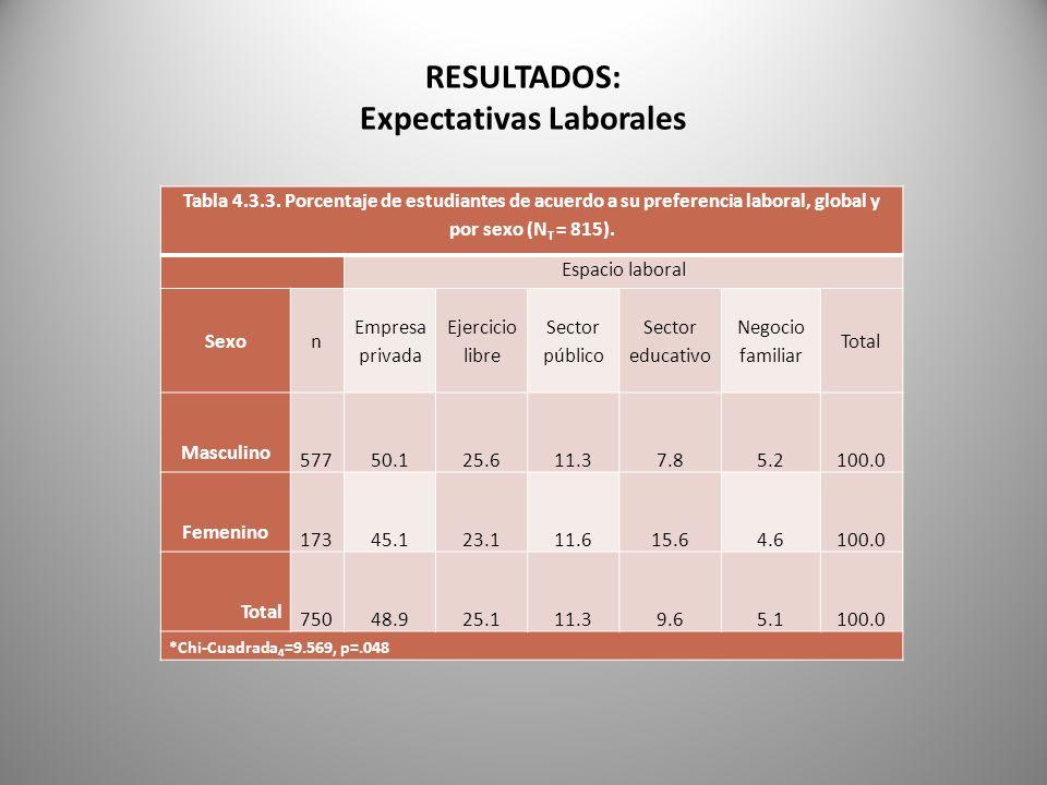 RESULTADOS: Expectativas Laborales Tabla 4.3.3. Porcentaje de estudiantes de acuerdo a su preferencia laboral, global y por sexo (N T = 815). Espacio