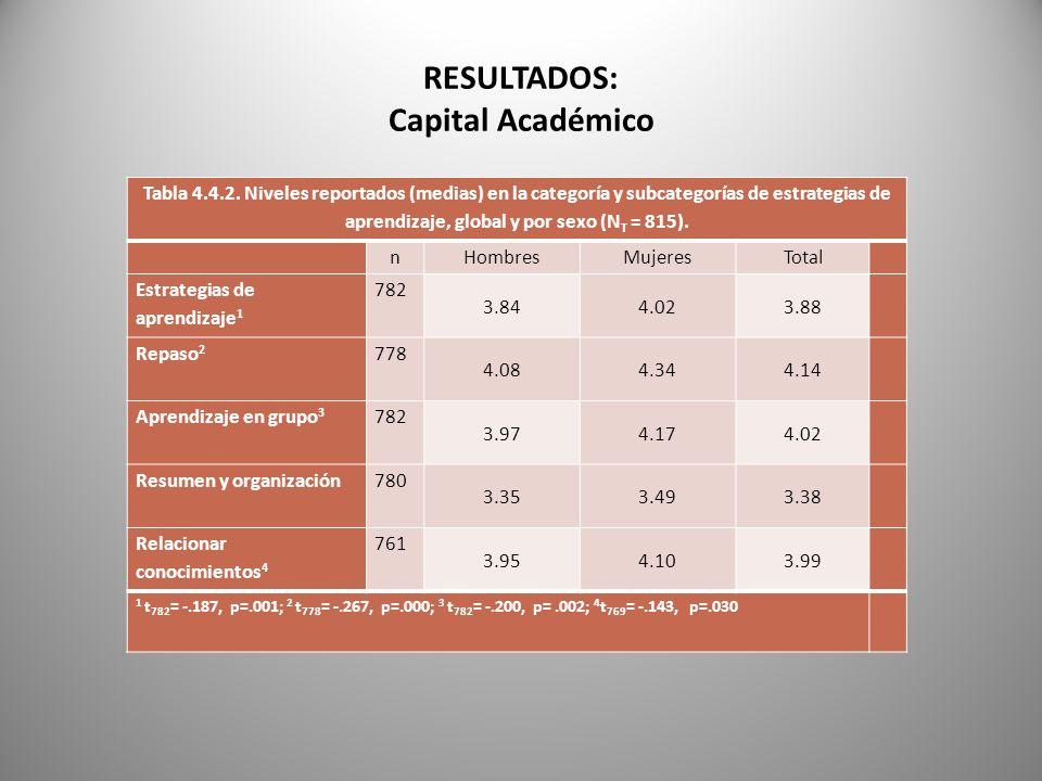 RESULTADOS: Capital Académico Tabla 4.4.2. Niveles reportados (medias) en la categoría y subcategorías de estrategias de aprendizaje, global y por sex