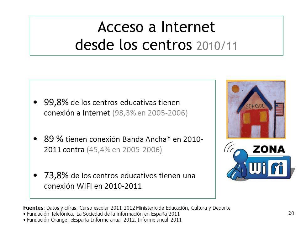 20 99,8% de los centros educativas tienen conexión a Internet (98,3% en 2005-2006) 89 % tienen conexión Banda Ancha* en 2010- 2011 contra (45,4% en 2005-2006) 73,8% de los centros educativos tienen una conexión WIFI en 2010-2011 Acceso a Internet desde los centros 2010/11 Fuentes: Datos y cifras.
