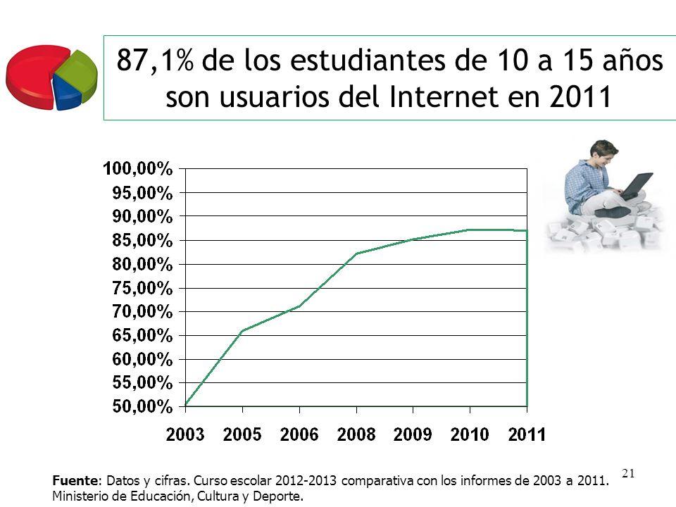 21 87,1% de los estudiantes de 10 a 15 años son usuarios del Internet en 2011 Fuente: Datos y cifras. Curso escolar 2012-2013 comparativa con los info