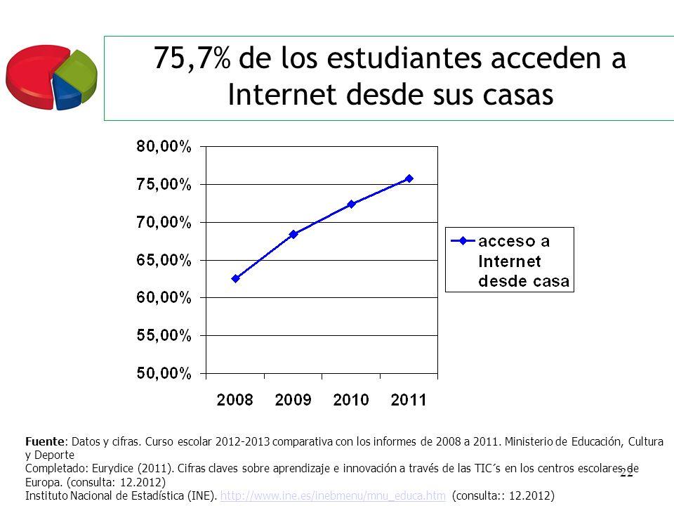 22 75,7% de los estudiantes acceden a Internet desde sus casas Fuente: Datos y cifras. Curso escolar 2012-2013 comparativa con los informes de 2008 a