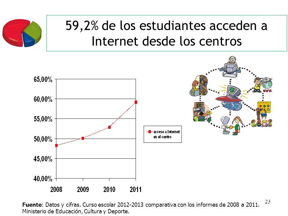 23 59,2% de los estudiantes acceden a Internet desde los centros Fuente: Datos y cifras. Curso escolar 2012-2013 comparativa con los informes de 2008