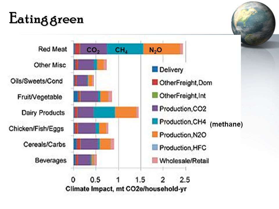 Eating green CO 2 CH 4 N 2 O (methane)
