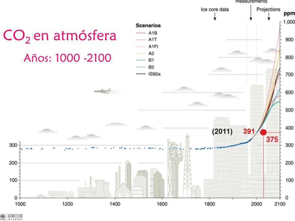 CO 2 en atmósfera Años: 1000 -2100 (2011) 391