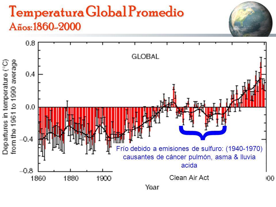 Temperatura Global Promedio Años: 1860-2000 Frío debido a emisiones de sulfuro: (1940-1970) causantes de cáncer pulmón, asma & lluvia acida Clean Air