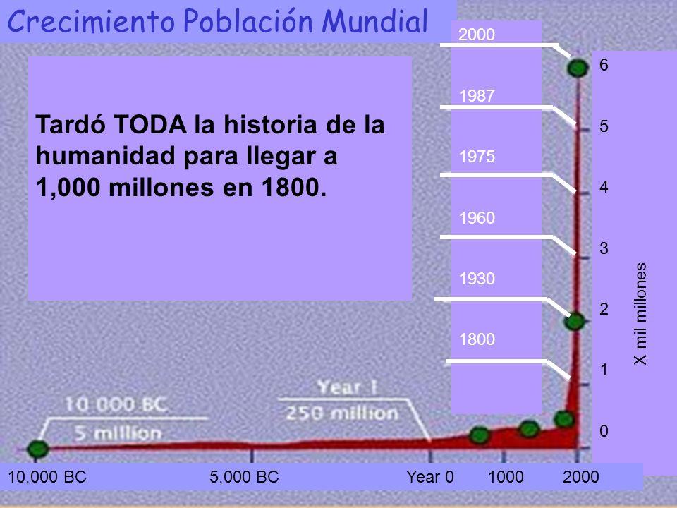Tardó TODA la historia de la humanidad para llegar a 1,000 millones en 1800. Crecimiento Población Mundial 2000 1987 1975 1960 1930 1800 6543210654321