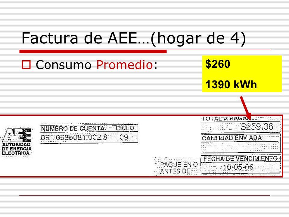 Factura de AEE…(hogar de 4) Consumo Promedio: $260 1390 kWh