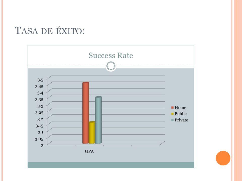 R AZONES DEL ÉXITO Mas tiempo 1 en 1 Los padres se enfocan en las fortalezas de los niños y personalizan el plan de estudios.