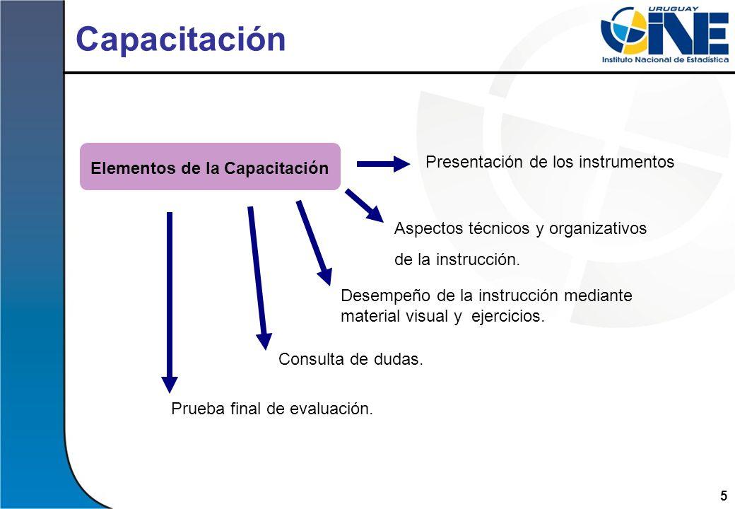 5 Capacitación Elementos de la Capacitación Aspectos técnicos y organizativos de la instrucción. Desempeño de la instrucción mediante material visual