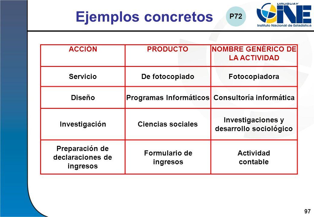 97Instituto Nacional de Estadística ACCIÓNPRODUCTONOMBRE GENÉRICO DE LA ACTIVIDAD ServicioDe fotocopiadoFotocopiadora DiseñoProgramas InformáticosCons