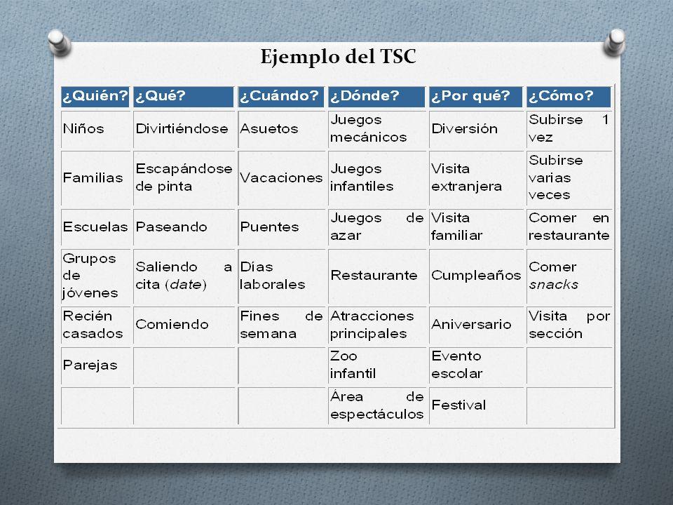 Ejemplo del TSC