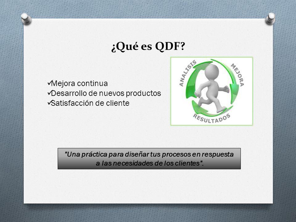 ¿Qué es QDF? Mejora continua Desarrollo de nuevos productos Satisfacción de cliente