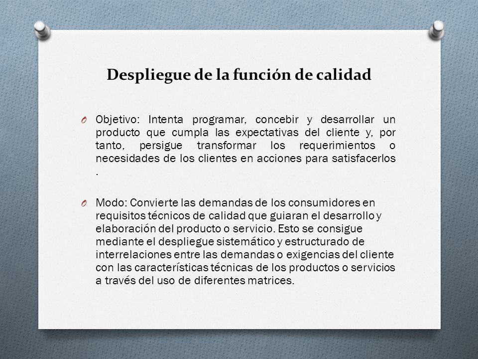 Despliegue de la función de calidad O Objetivo: Intenta programar, concebir y desarrollar un producto que cumpla las expectativas del cliente y, por t