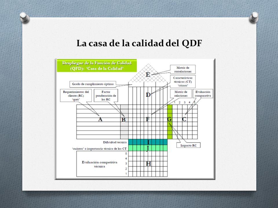 PARTICIPACIÓN DEL CLIENTE Entender los requerimientos del cliente es fundamental, pero el problema es que el cliente se expresa en un lenguaje y un proceso de producción en otro; Por ello se requiere una traducción, y es lo que logra precisamente el QFD.
