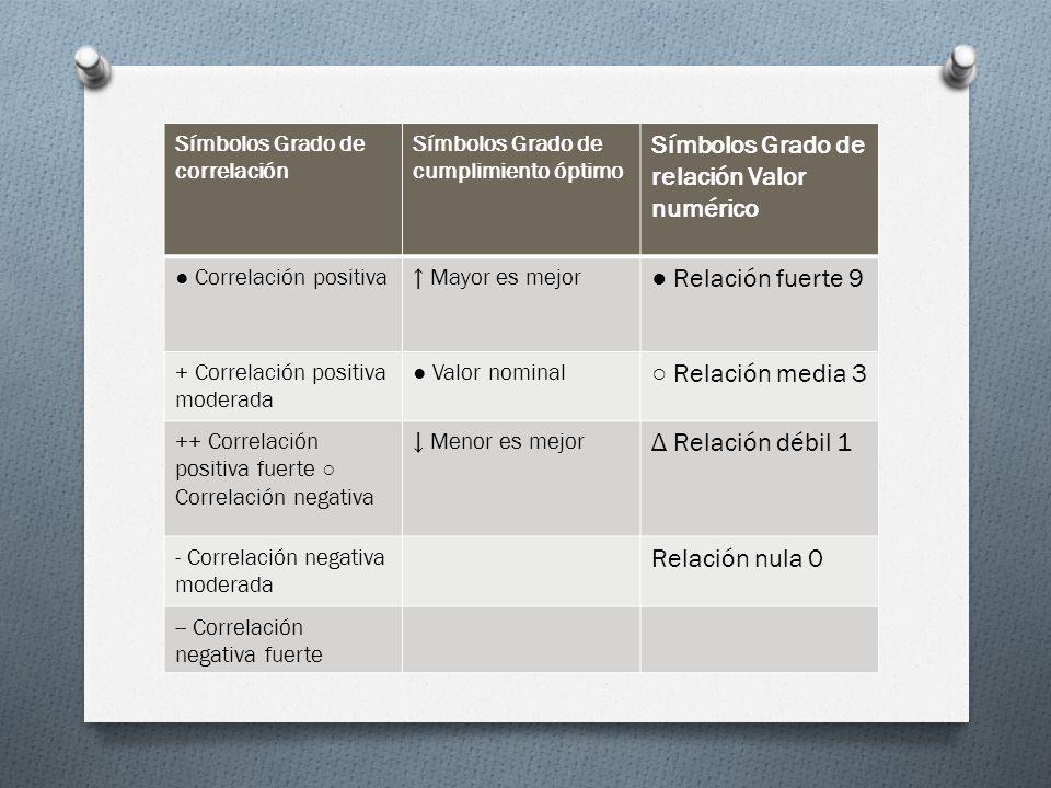 Símbolos Grado de correlación Símbolos Grado de cumplimiento óptimo Símbolos Grado de relación Valor numérico Correlación positiva Mayor es mejor Rela