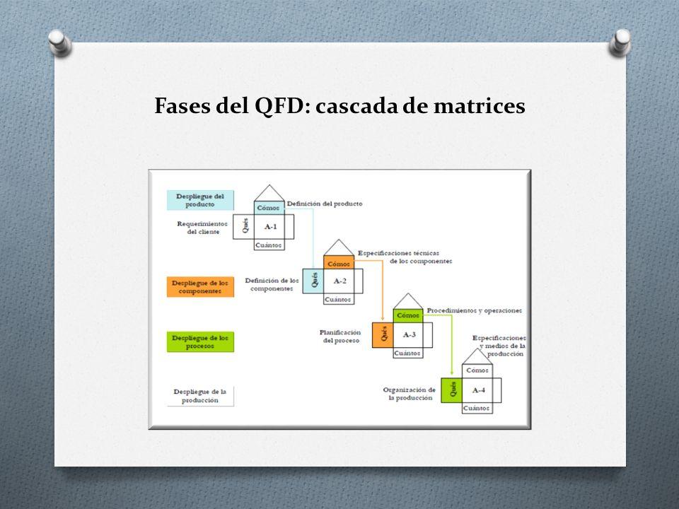 O Fase 1.Despliegue (planificación) del producto o servicio (matriz A-1).
