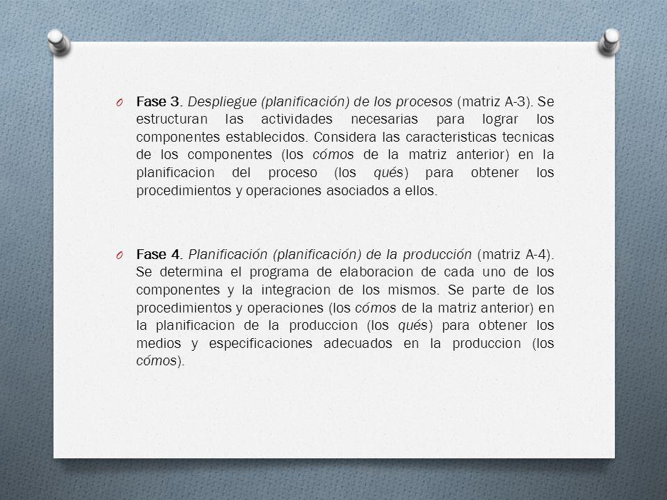 O Fase 3. Despliegue (planificación) de los procesos (matriz A-3). Se estructuran las actividades necesarias para lograr los componentes establecidos.