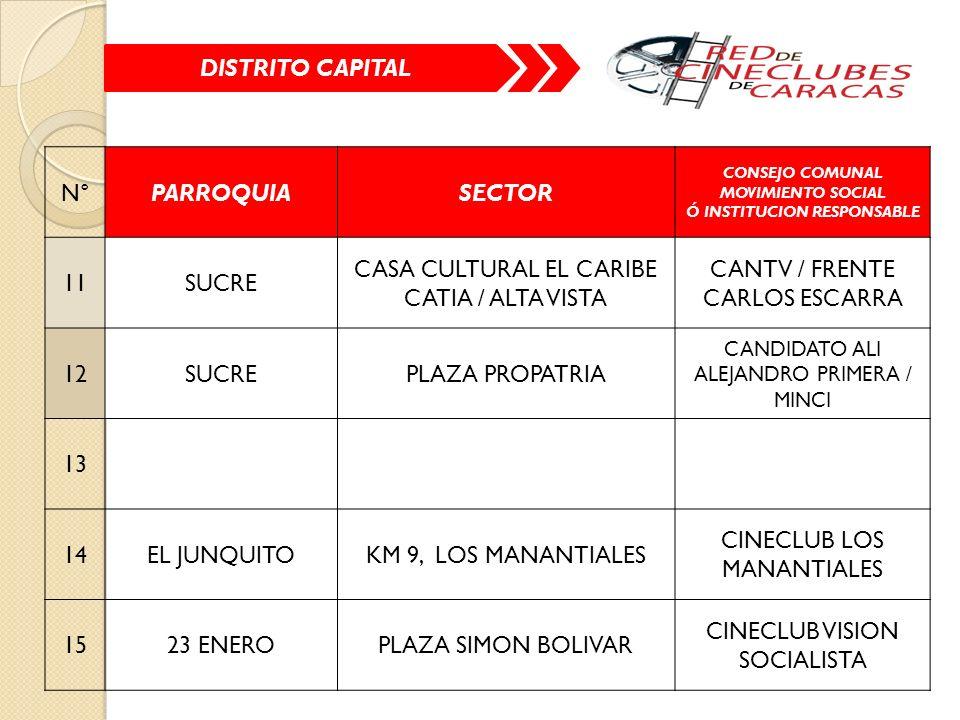 N°PARROQUIASECTOR CONSEJO COMUNAL MOVIMIENTO SOCIAL Ó INSTITUCION RESPONSABLE 11SUCRE CASA CULTURAL EL CARIBE CATIA / ALTA VISTA CANTV / FRENTE CARLOS ESCARRA 12SUCREPLAZA PROPATRIA CANDIDATO ALI ALEJANDRO PRIMERA / MINCI 13 14EL JUNQUITOKM 9, LOS MANANTIALES CINECLUB LOS MANANTIALES 1523 ENEROPLAZA SIMON BOLIVAR CINECLUB VISION SOCIALISTA DISTRITO CAPITAL