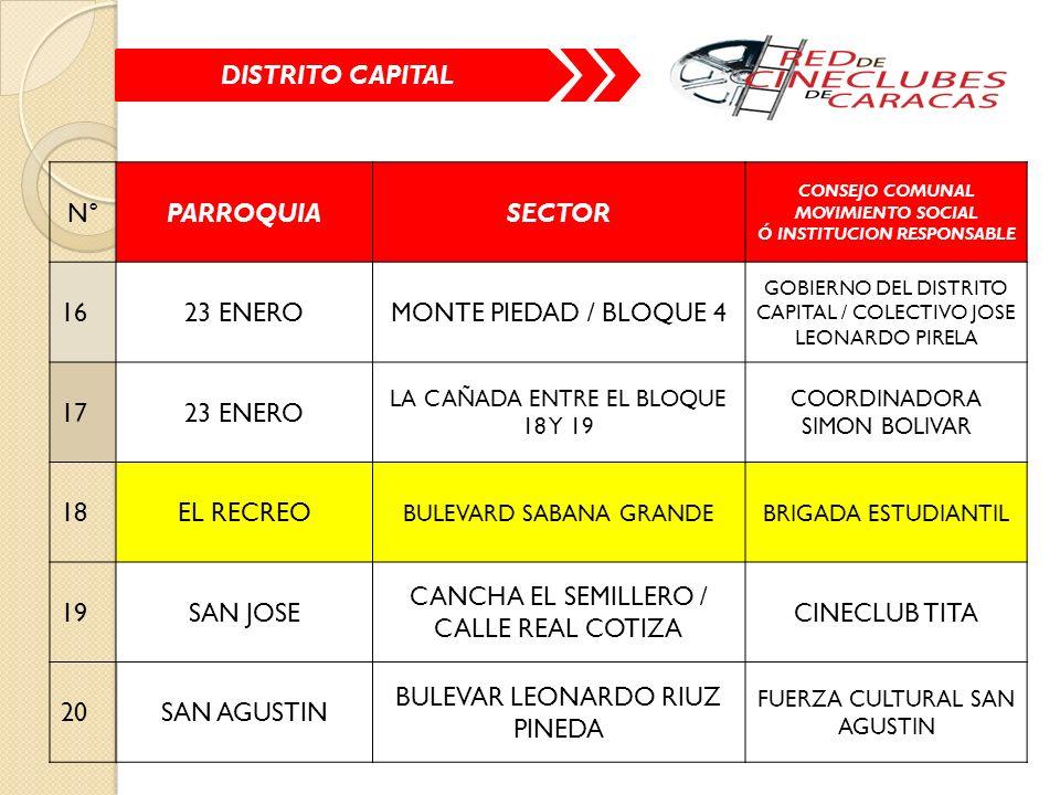N°PARROQUIASECTOR CONSEJO COMUNAL MOVIMIENTO SOCIAL Ó INSTITUCION RESPONSABLE 1623 ENEROMONTE PIEDAD / BLOQUE 4 GOBIERNO DEL DISTRITO CAPITAL / COLECTIVO JOSE LEONARDO PIRELA 1723 ENERO LA CAÑADA ENTRE EL BLOQUE 18 Y 19 COORDINADORA SIMON BOLIVAR 18EL RECREO BULEVARD SABANA GRANDEBRIGADA ESTUDIANTIL 19SAN JOSE CANCHA EL SEMILLERO / CALLE REAL COTIZA CINECLUB TITA 20SAN AGUSTIN BULEVAR LEONARDO RIUZ PINEDA FUERZA CULTURAL SAN AGUSTIN DISTRITO CAPITAL
