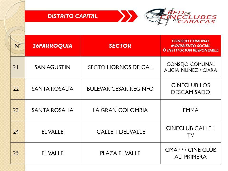 N°26PARROQUIASECTOR CONSEJO COMUNAL MOVIMIENTO SOCIAL Ó INSTITUCION RESPONSABLE 21SAN AGUSTINSECTO HORNOS DE CAL CONSEJO COMUNAL ALICIA NUÑEZ / CIARA 22SANTA ROSALIABULEVAR CESAR REGINFO CINECLUB LOS DESCAMISADO 23SANTA ROSALIALA GRAN COLOMBIAEMMA 24EL VALLE CALLE 1 DEL VALLE CINECLUB CALLE 1 TV 25EL VALLEPLAZA EL VALLE CMAPP / CINE CLUB ALI PRIMERA DISTRITO CAPITAL