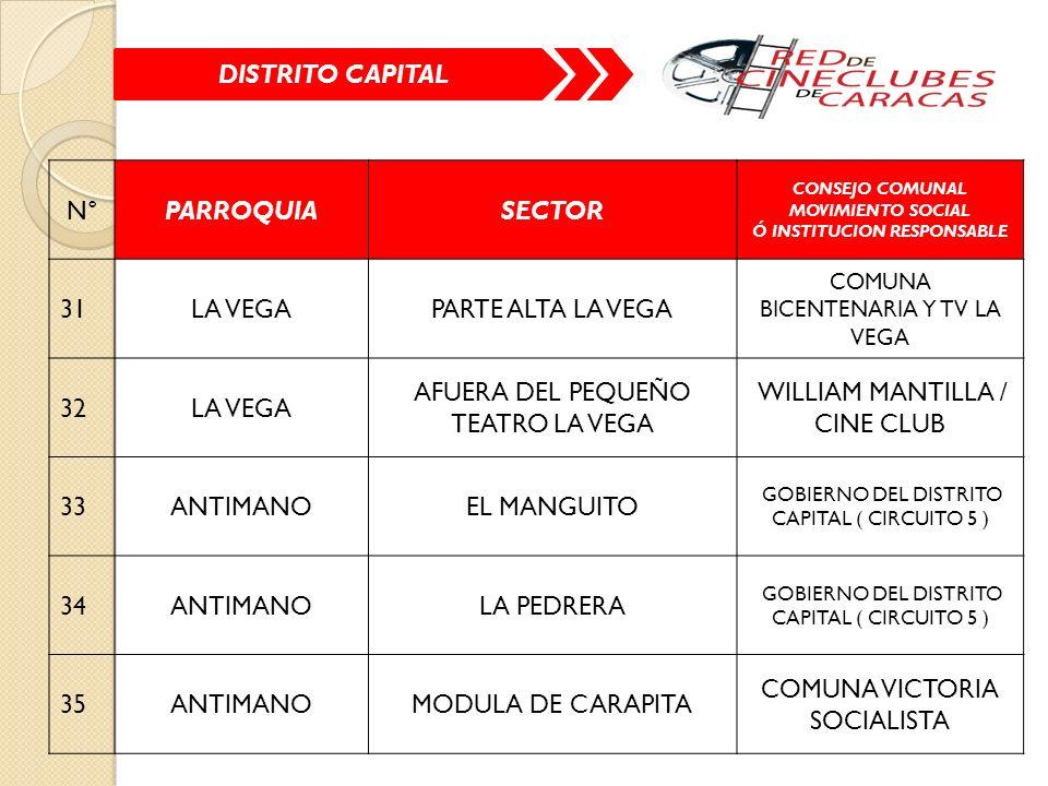 N°PARROQUIASECTOR CONSEJO COMUNAL MOVIMIENTO SOCIAL Ó INSTITUCION RESPONSABLE 31LA VEGAPARTE ALTA LA VEGA COMUNA BICENTENARIA Y TV LA VEGA 32LA VEGA AFUERA DEL PEQUEÑO TEATRO LA VEGA WILLIAM MANTILLA / CINE CLUB 33ANTIMANOEL MANGUITO GOBIERNO DEL DISTRITO CAPITAL ( CIRCUITO 5 ) 34ANTIMANOLA PEDRERA GOBIERNO DEL DISTRITO CAPITAL ( CIRCUITO 5 ) 35ANTIMANOMODULA DE CARAPITA COMUNA VICTORIA SOCIALISTA DISTRITO CAPITAL