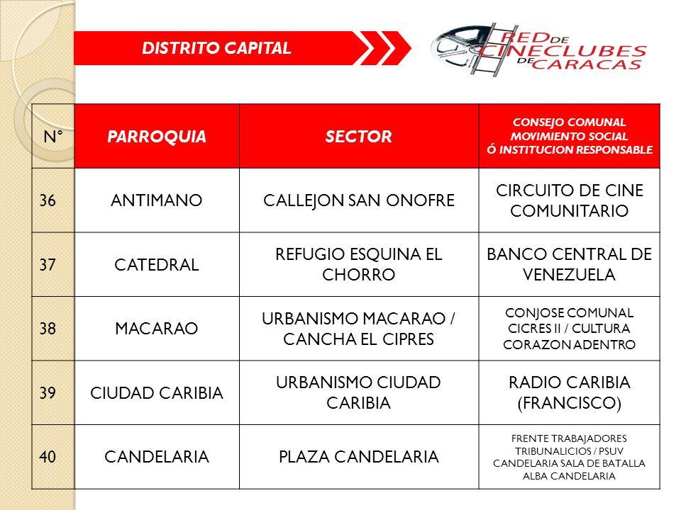 N°PARROQUIASECTOR CONSEJO COMUNAL MOVIMIENTO SOCIAL Ó INSTITUCION RESPONSABLE 36ANTIMANOCALLEJON SAN ONOFRE CIRCUITO DE CINE COMUNITARIO 37CATEDRAL REFUGIO ESQUINA EL CHORRO BANCO CENTRAL DE VENEZUELA 38MACARAO URBANISMO MACARAO / CANCHA EL CIPRES CONJOSE COMUNAL CICRES II / CULTURA CORAZON ADENTRO 39CIUDAD CARIBIA URBANISMO CIUDAD CARIBIA RADIO CARIBIA (FRANCISCO) 40CANDELARIAPLAZA CANDELARIA FRENTE TRABAJADORES TRIBUNALICIOS / PSUV CANDELARIA SALA DE BATALLA ALBA CANDELARIA DISTRITO CAPITAL
