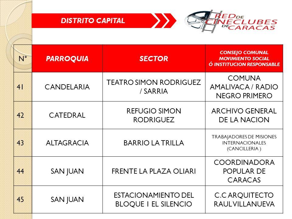 N°PARROQUIASECTOR CONSEJO COMUNAL MOVIMIENTO SOCIAL Ó INSTITUCION RESPONSABLE 41CANDELARIA TEATRO SIMON RODRIGUEZ / SARRIA COMUNA AMALIVACA / RADIO NEGRO PRIMERO 42CATEDRAL REFUGIO SIMON RODRIGUEZ ARCHIVO GENERAL DE LA NACION 43ALTAGRACIABARRIO LA TRILLA TRABAJADORES DE MISIONES INTERNACIONALES (CANCILLERIA ) 44SAN JUANFRENTE LA PLAZA OLIARI COORDINADORA POPULAR DE CARACAS 45SAN JUAN ESTACIONAMIENTO DEL BLOQUE 1 EL SILENCIO C.C ARQUITECTO RAUL VILLANUEVA DISTRITO CAPITAL