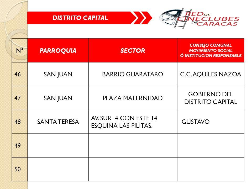 N°PARROQUIASECTOR CONSEJO COMUNAL MOVIMIENTO SOCIAL Ó INSTITUCION RESPONSABLE 46SAN JUANBARRIO GUARATAROC.C.