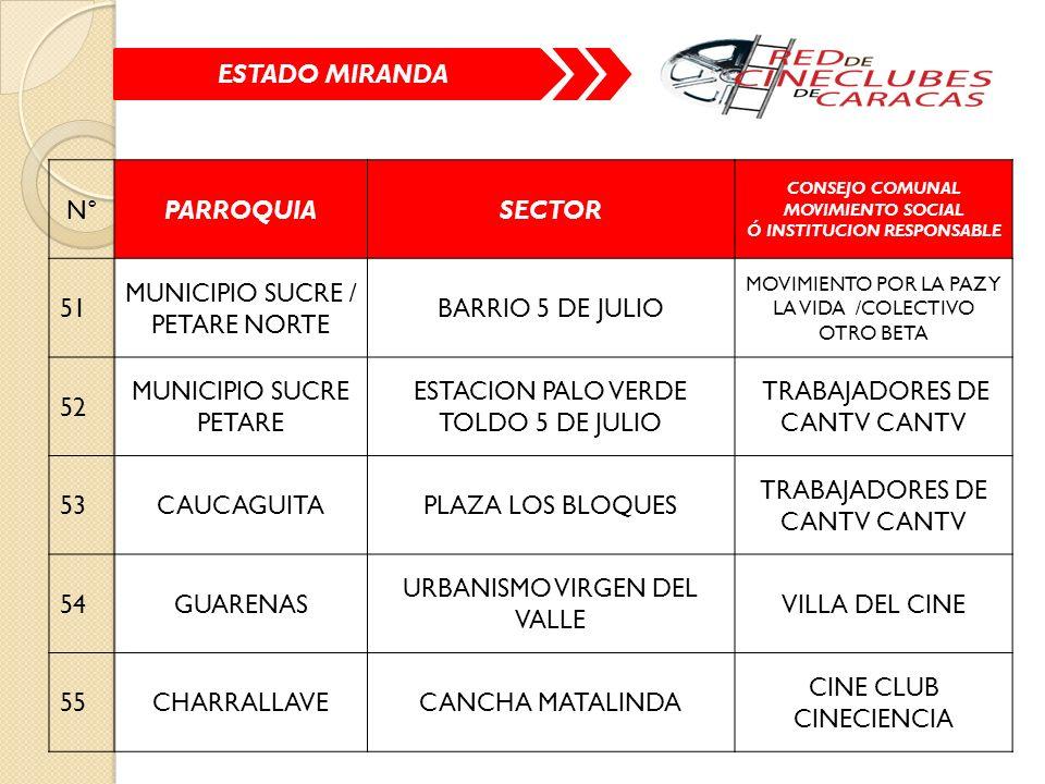 ESTADO MIRANDA N°PARROQUIASECTOR CONSEJO COMUNAL MOVIMIENTO SOCIAL Ó INSTITUCION RESPONSABLE 51 MUNICIPIO SUCRE / PETARE NORTE BARRIO 5 DE JULIO MOVIMIENTO POR LA PAZ Y LA VIDA /COLECTIVO OTRO BETA 52 MUNICIPIO SUCRE PETARE ESTACION PALO VERDE TOLDO 5 DE JULIO TRABAJADORES DE CANTV CANTV 53CAUCAGUITAPLAZA LOS BLOQUES TRABAJADORES DE CANTV CANTV 54GUARENAS URBANISMO VIRGEN DEL VALLE VILLA DEL CINE 55CHARRALLAVECANCHA MATALINDA CINE CLUB CINECIENCIA