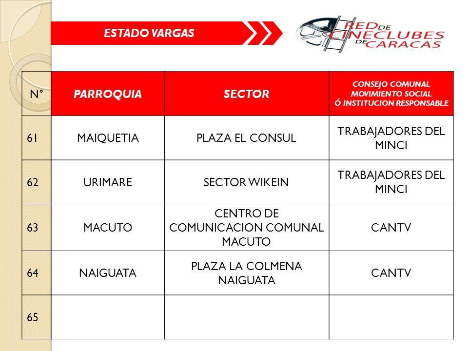 ESTADO VARGAS N°PARROQUIASECTOR CONSEJO COMUNAL MOVIMIENTO SOCIAL Ó INSTITUCION RESPONSABLE 61MAIQUETIAPLAZA EL CONSUL TRABAJADORES DEL MINCI 62URIMARESECTOR WIKEIN TRABAJADORES DEL MINCI 63MACUTO CENTRO DE COMUNICACION COMUNAL MACUTO CANTV 64NAIGUATA PLAZA LA COLMENA NAIGUATA CANTV 65