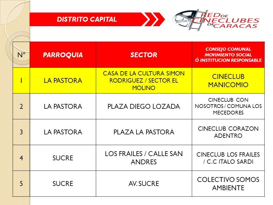 DISTRITO CAPITAL N°PARROQUIASECTOR CONSEJO COMUNAL MOVIMIENTO SOCIAL Ó INSTITUCION RESPONSABLE 1LA PASTORA CASA DE LA CULTURA SIMON RODRIGUEZ / SECTOR EL MOLINO CINECLUB MANICOMIO 2LA PASTORAPLAZA DIEGO LOZADA CINECLUB CON NOSOTROS / COMUNA LOS MECEDORES 3LA PASTORAPLAZA LA PASTORA CINECLUB CORAZON ADENTRO 4SUCRE LOS FRAILES / CALLE SAN ANDRES CINECLUB LOS FRAILES / C.C ITALO SARDI 5SUCREAV.