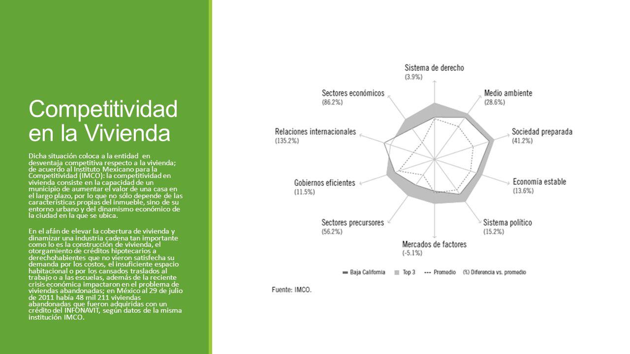 Competitividad en la Vivienda Dicha situación coloca a la entidad en desventaja competitiva respecto a la vivienda; de acuerdo al Instituto Mexicano p