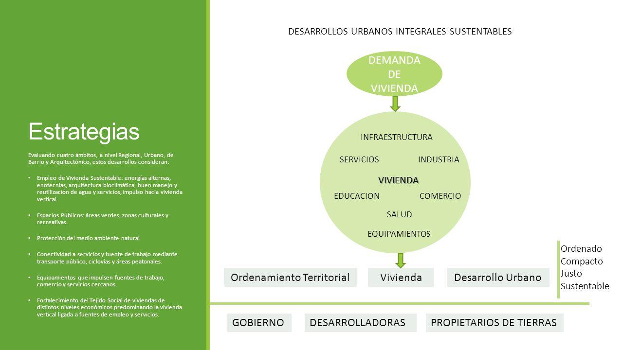 Estrategias Evaluando cuatro ámbitos, a nivel Regional, Urbano, de Barrio y Arquitectónico, estos desarrollos consideran: Empleo de Vivienda Sustentab