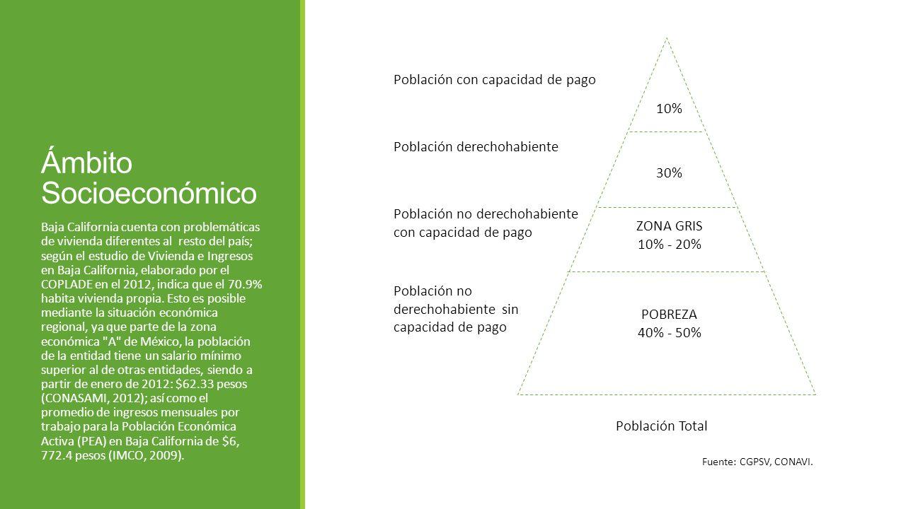 Ámbito Socioeconómico Baja California cuenta con problemáticas de vivienda diferentes al resto del país; según el estudio de Vivienda e Ingresos en Ba