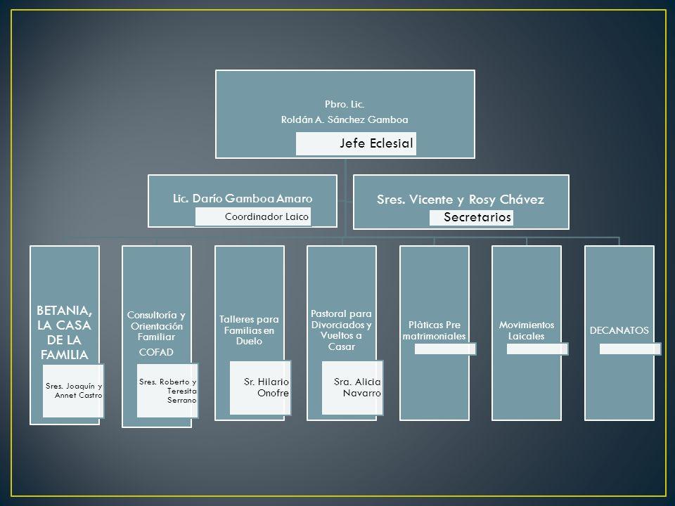 Pbro. Lic. Roldán A. Sánchez Gamboa Jefe Eclesial BETANIA, LA CASA DE LA FAMILIA Sres. Joaquín y Annet Castro Consultoría y Orientación Familiar COFAD